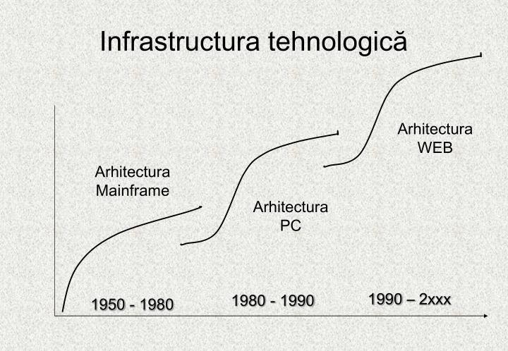 Infrastructura t