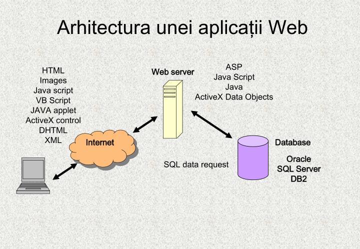 Arhitectur