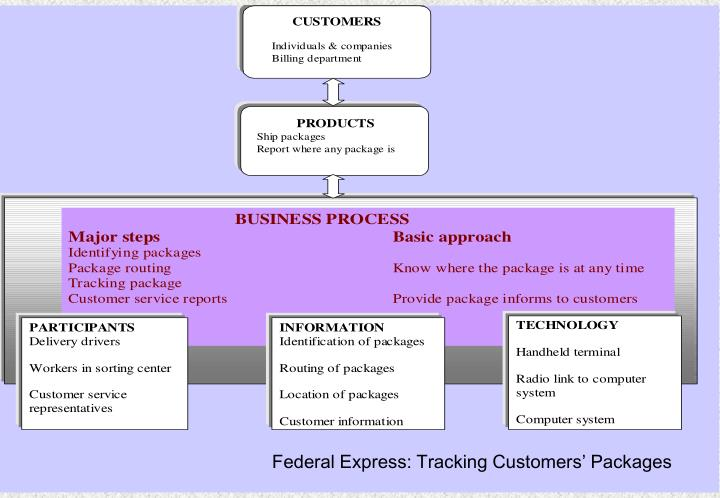 Federal Express: Tracking Customers' Packages