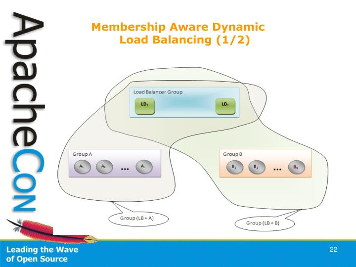 Membership Aware Dynamic