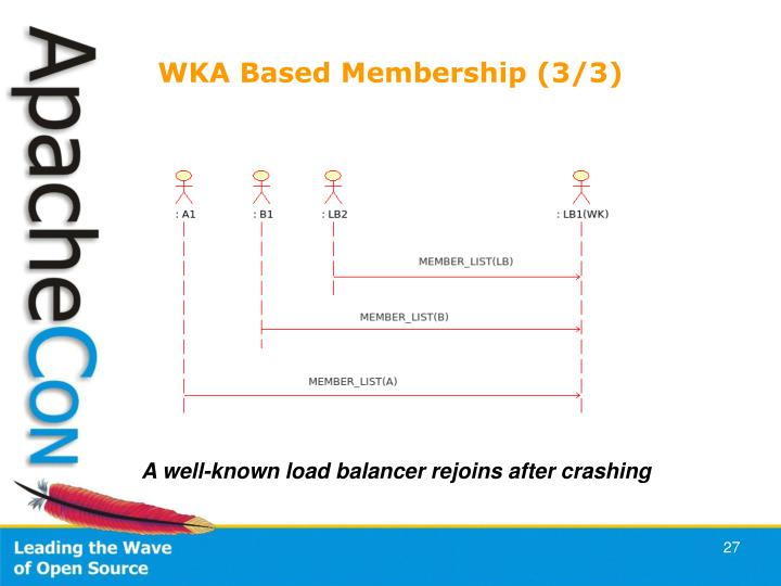 WKA Based Membership (3/3)