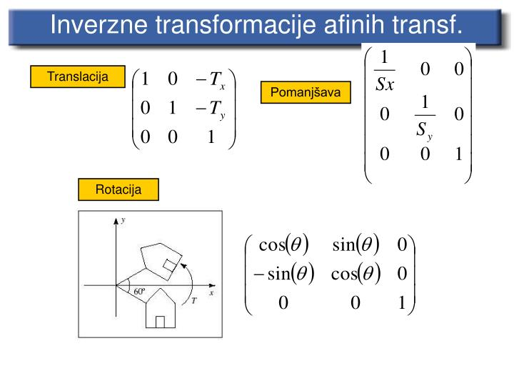 Inverzne transformacije afinih transf.