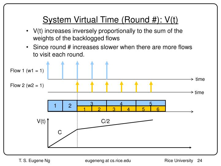 System Virtual Time (Round #): V(t)