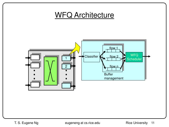 WFQ Architecture