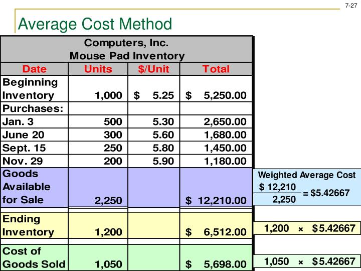 Average Cost Method