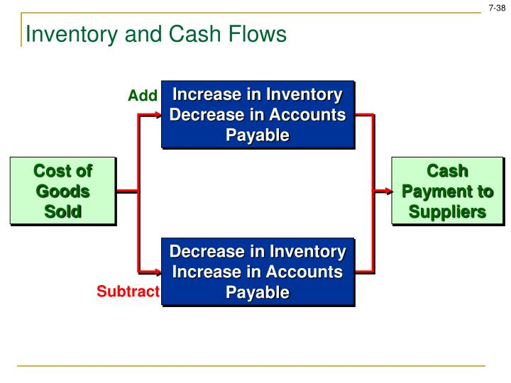 Inventory and Cash Flows