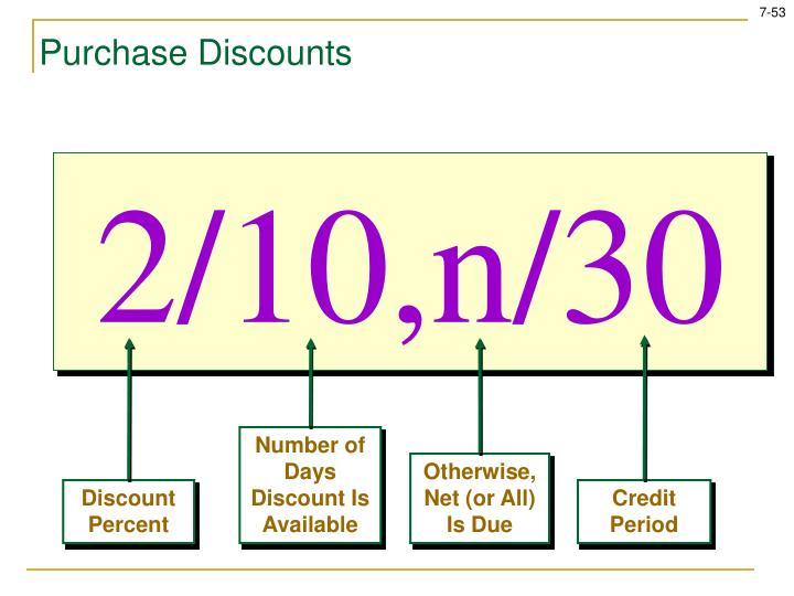 Number of Days Discount Is Available