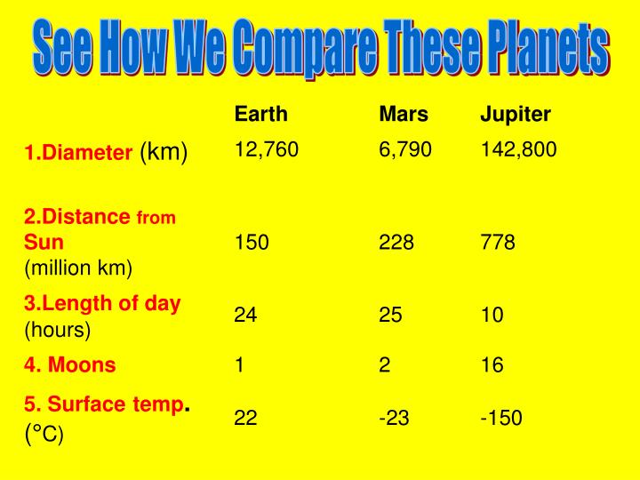 See How We Compare These Planets