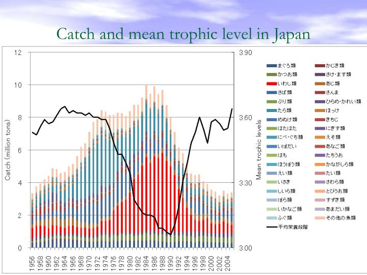 Catch and mean trophic level in Japan
