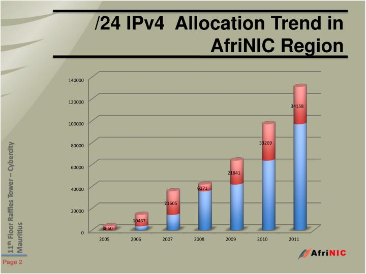 24 ipv4 allocation trend in afrinic region