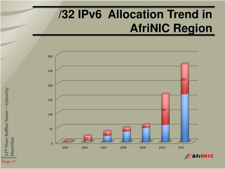 /32 IPv6  Allocation Trend in AfriNIC Region