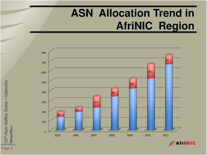 ASN  Allocation Trend in AfriNIC  Region