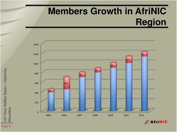 Members Growth in AfriNIC Region