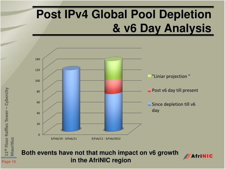 Post IPv4 Global Pool Depletion & v6 Day Analysis