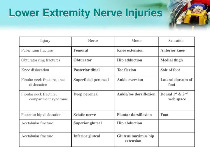 Lower Extremity Nerve Injuries