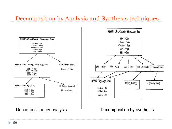 Decomposition by Analysis and Synthesis techniques
