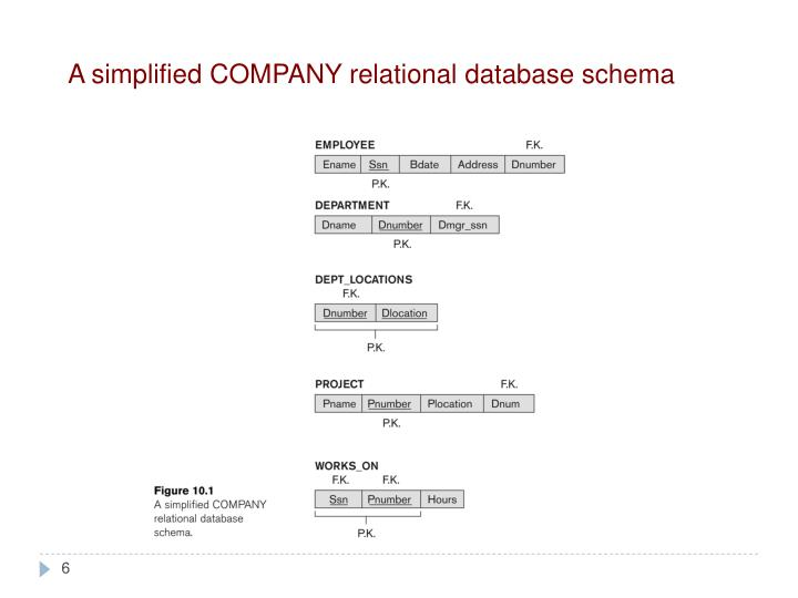 A simplified COMPANY relational database schema