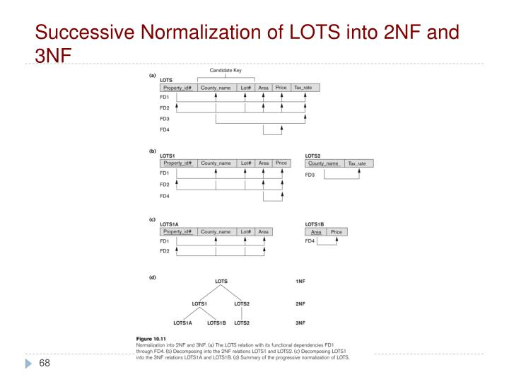 Successive Normalization of LOTS into 2NF and 3NF
