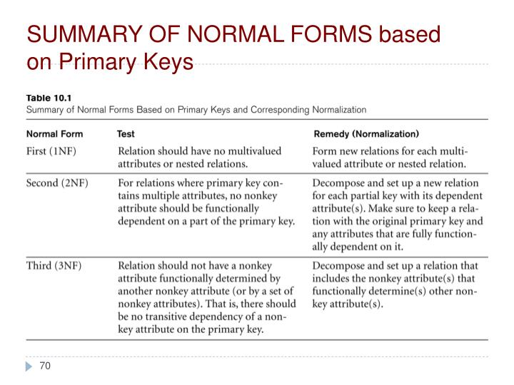 SUMMARY OF NORMAL FORMS based on Primary Keys