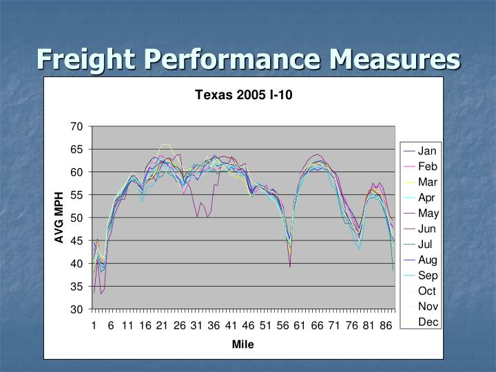 Freight Performance Measures