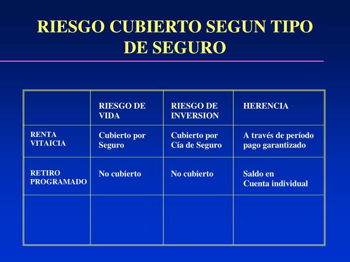 RIESGO CUBIERTO SEGUN TIPO DE SEGURO