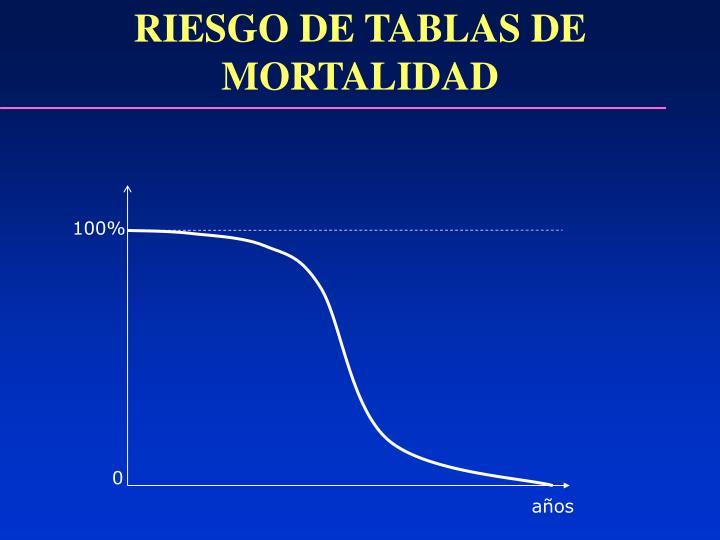 RIESGO DE TABLAS DE MORTALIDAD