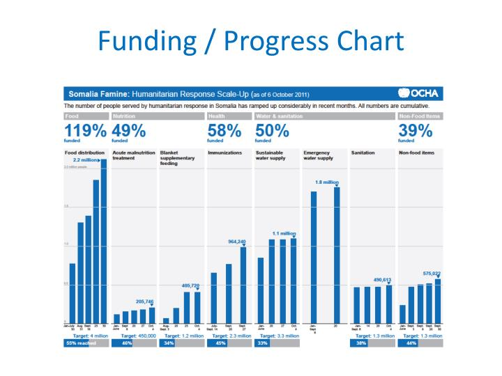 Funding / Progress