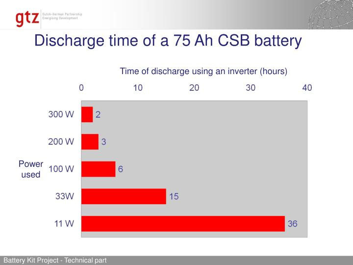 Discharge time of a 75 Ah CSB battery