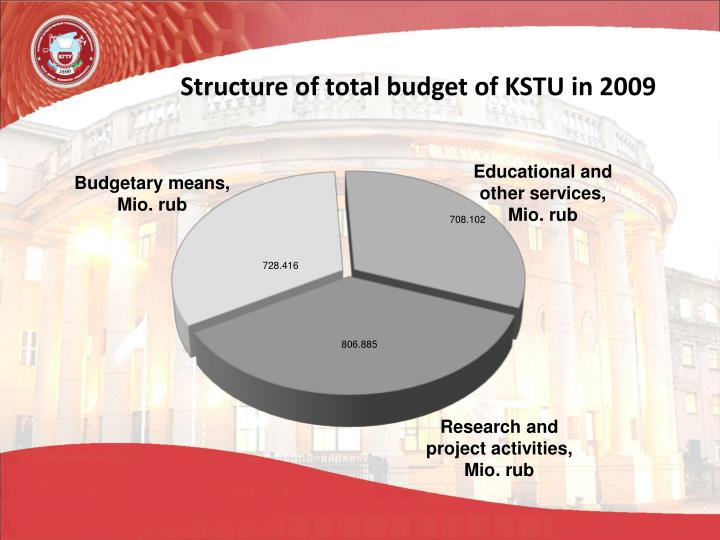 Structure of total budget of KSTU in 2009