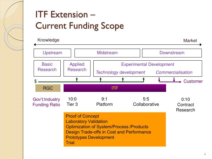 ITF Extension –