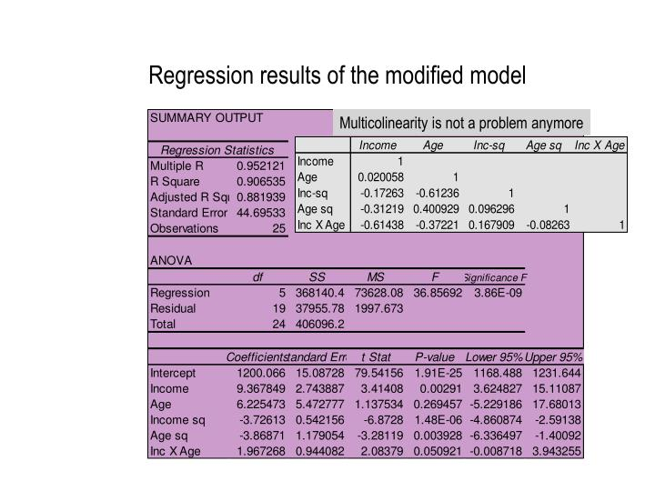 Regression results of the modified model