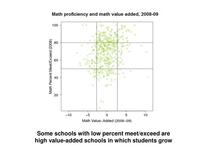 Some schools with low percent meet/exceed are high value-added schools in which students grow