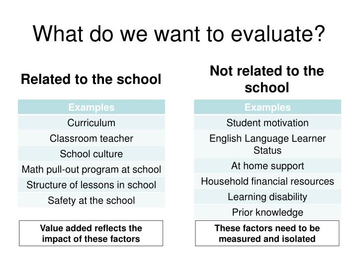 What do we want to evaluate?