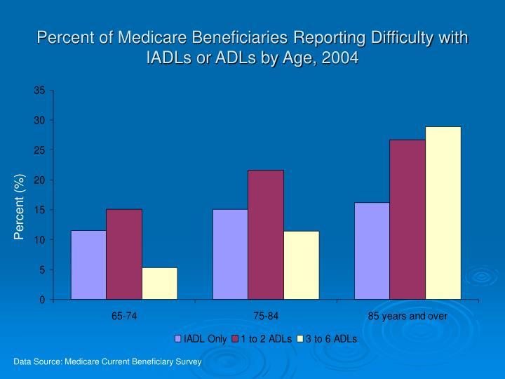 Percent of Medicare Beneficiaries Reporting Difficulty with