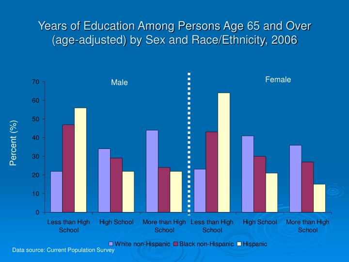 Years of Education Among Persons Age 65 and Over