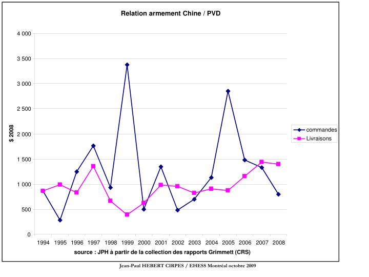 Relation armement Chine / PVD