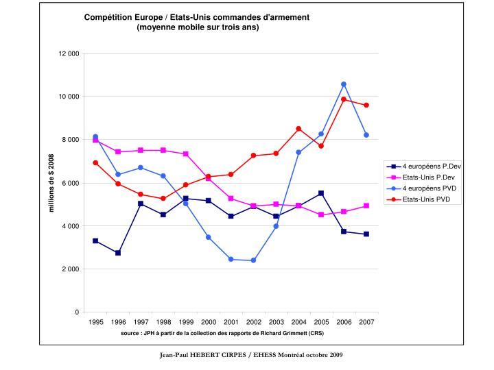 Compétition Europe / Etats-Unis commandes d'armement