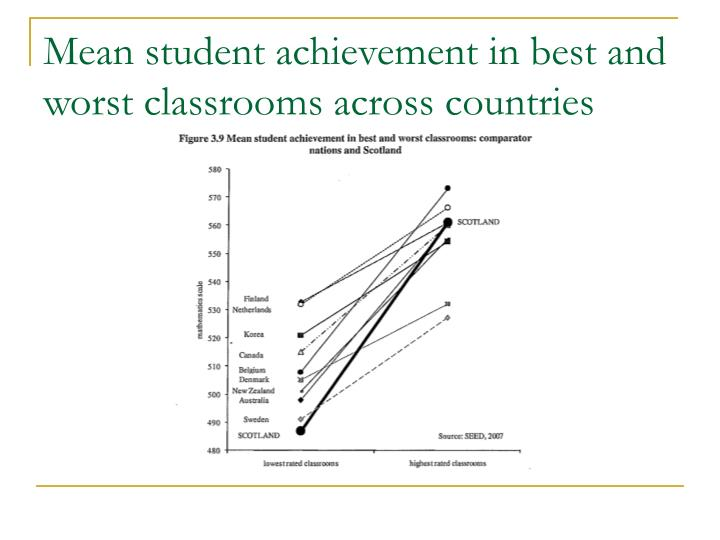 Mean student achievement in best and worst classrooms across countries