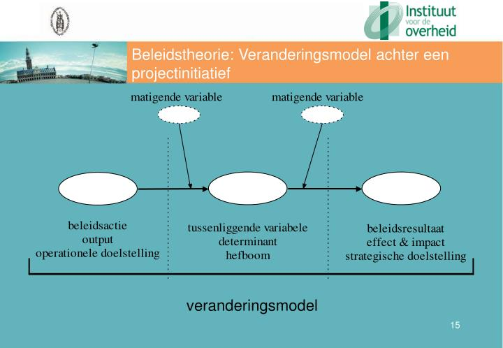 Beleidstheorie: Veranderingsmodel achter een projectinitiatief