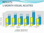 results 1 month visual acuities