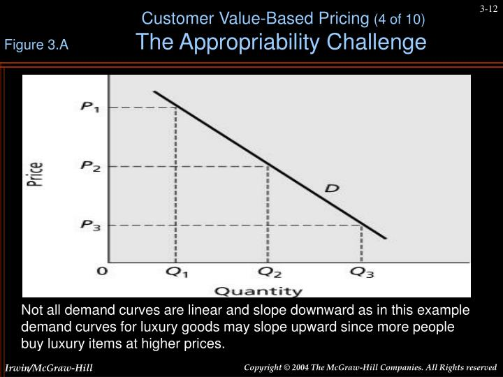 Not all demand curves are linear and slope downward as in this example demand curves for luxury goods may slope upward since more people buy luxury items at higher prices.