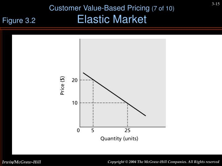 Customer Value-Based Pricing