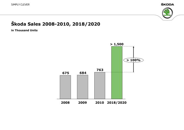 Škoda Sales 2008-2010, 2018/2020