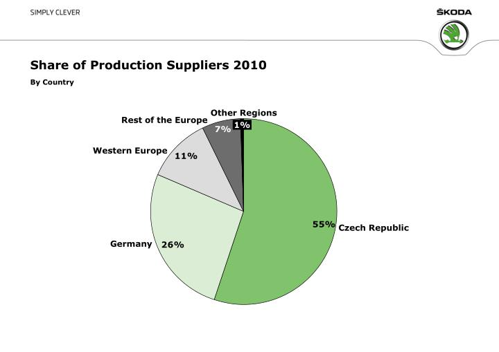 Share of Production Suppliers 2010