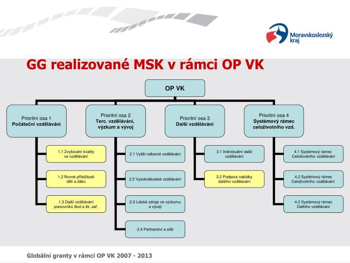 GG realizované MSK v rámci OP VK