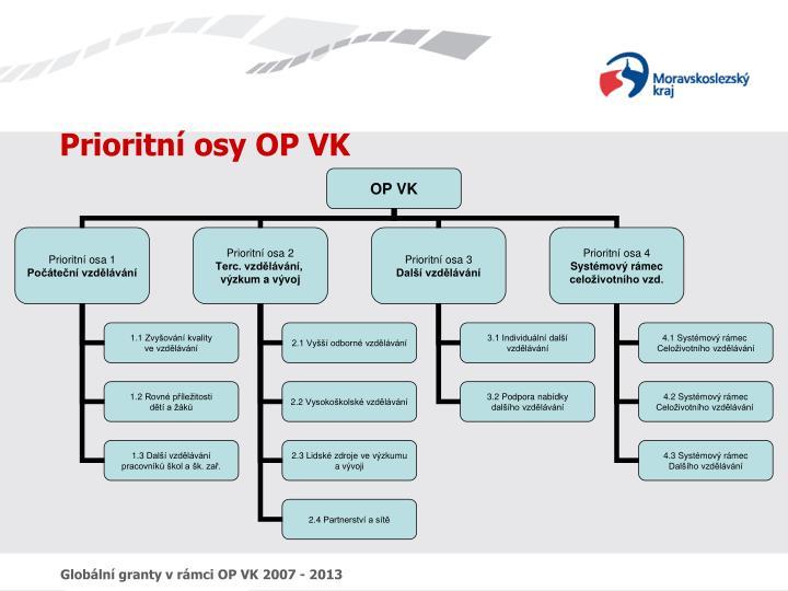 Prioritní osy OP VK
