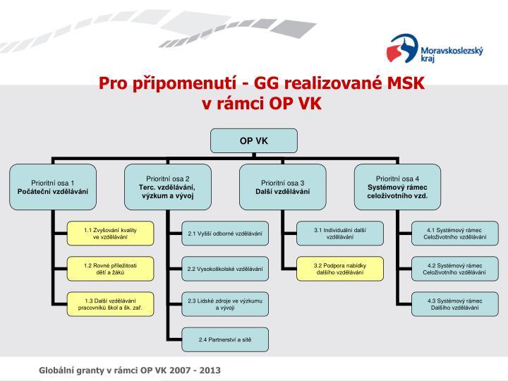 Pro připomenutí - GG realizované MSK