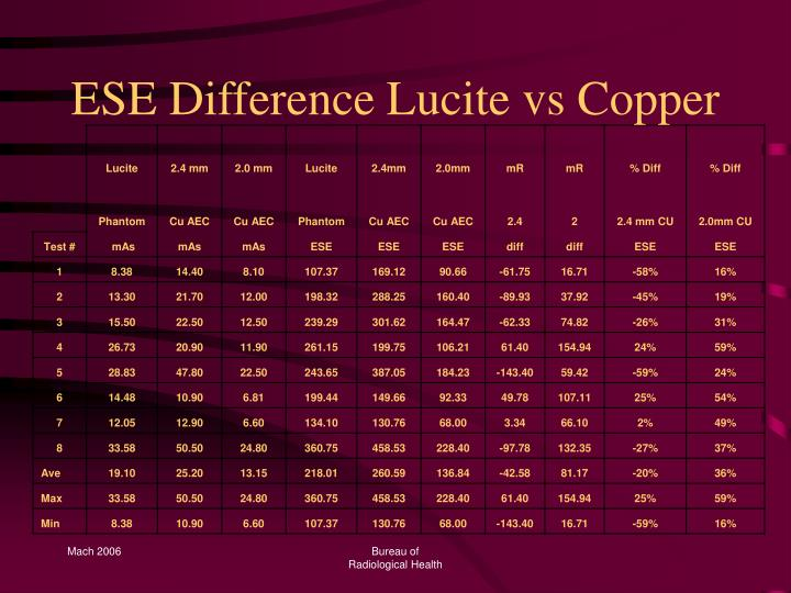 ESE Difference Lucite vs Copper