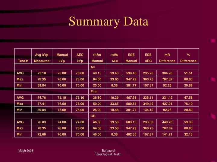 Summary Data