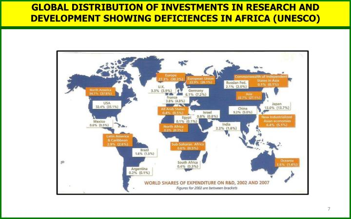 GLOBAL DISTRIBUTION OF INVESTMENTS IN RESEARCH AND DEVELOPMENT SHOWING DEFICIENCES IN AFRICA (UNESCO)